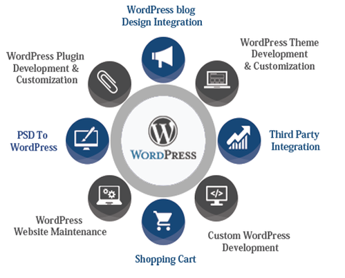 izdelava spletnih strani WordPress